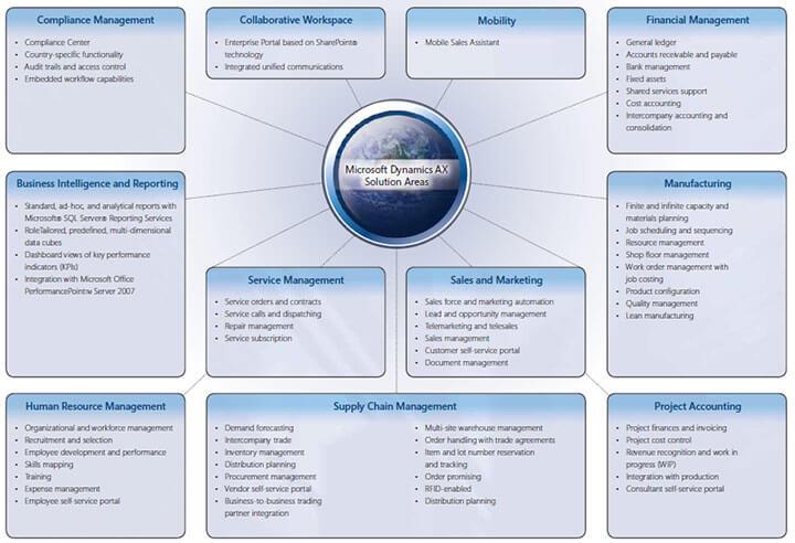 Microsoft-Dynamics-AX-Solution-Areas